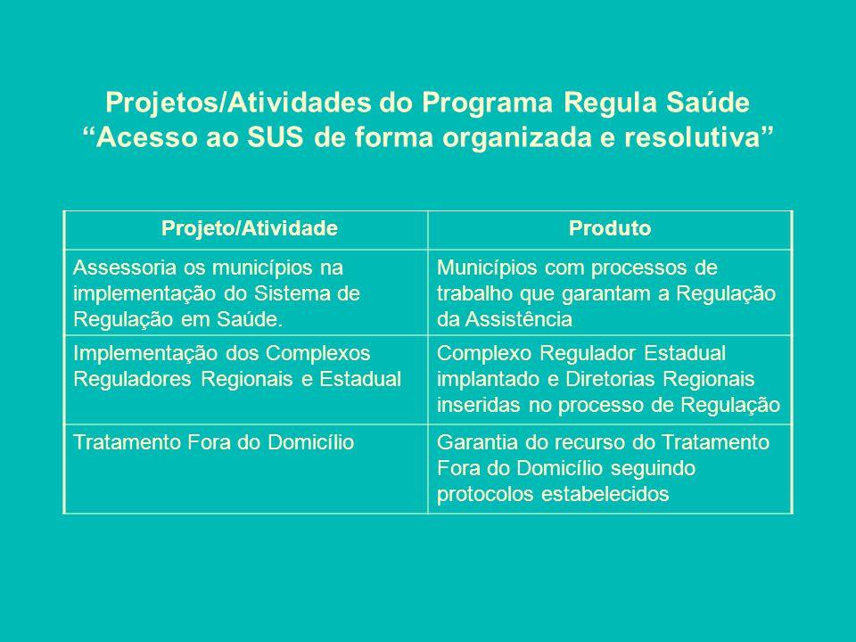Projetos/Atividades do Programa Regula Saúde Acesso ao SUS de forma organizada e resolutiva