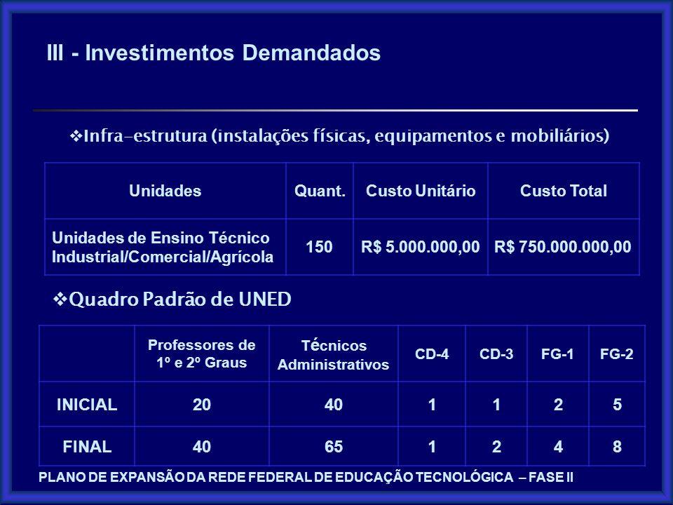 III - Investimentos Demandados