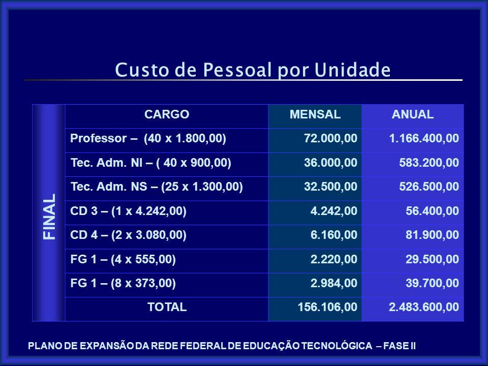 PLANO DE EXPANSÃO DA REDE FEDERAL DE EDUCAÇÃO TECNOLÓGICA – FASE II