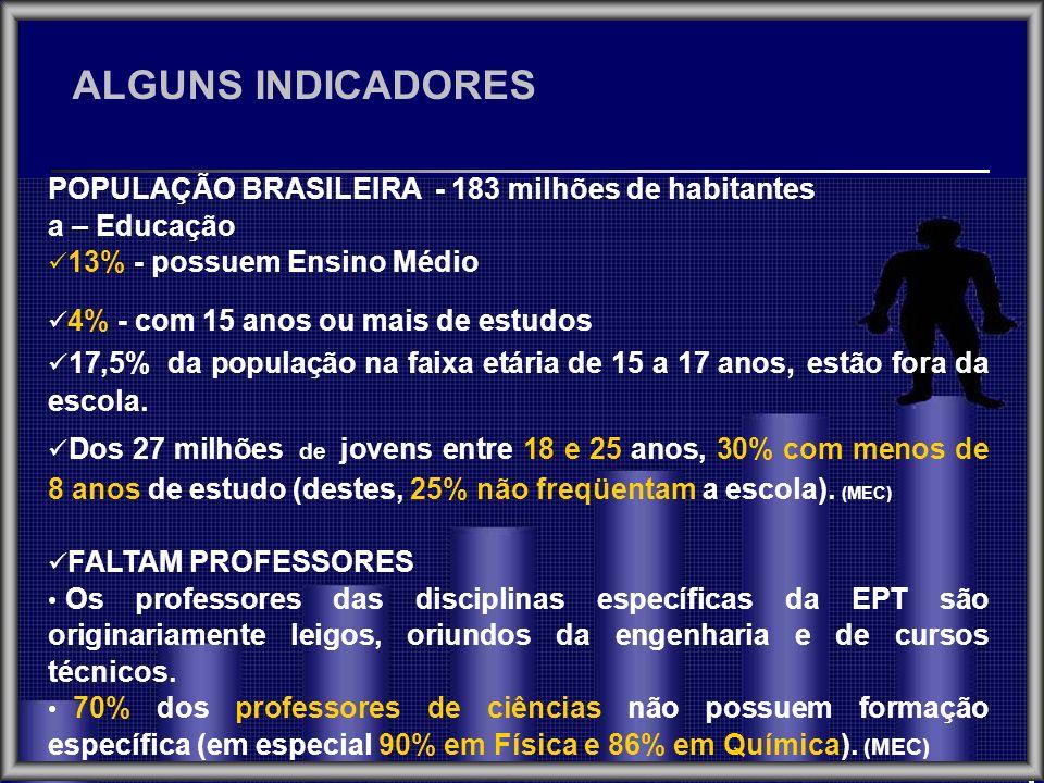 ALGUNS INDICADORES POPULAÇÃO BRASILEIRA - 183 milhões de habitantes