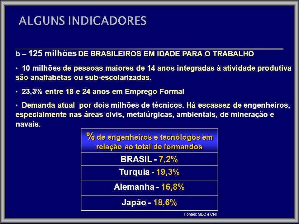 % de engenheiros e tecnólogos em relação ao total de formandos