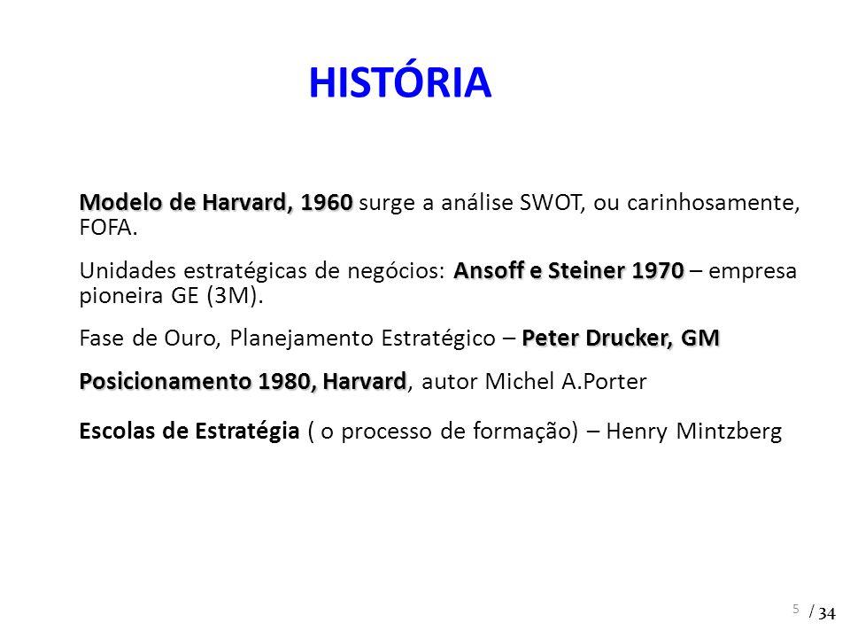 HISTÓRIA Modelo de Harvard, 1960 surge a análise SWOT, ou carinhosamente, FOFA. Unidades estratégicas de negócios: Ansoff e Steiner 1970 – empresa.