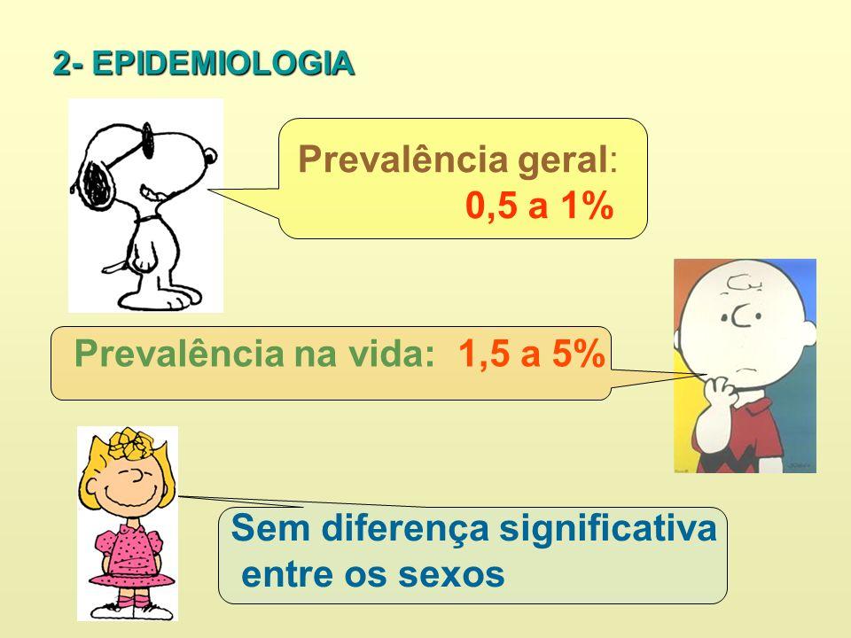 Prevalência na vida: 1,5 a 5%