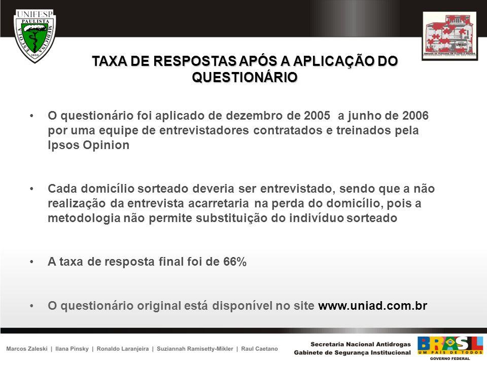 TAXA DE RESPOSTAS APÓS A APLICAÇÃO DO QUESTIONÁRIO