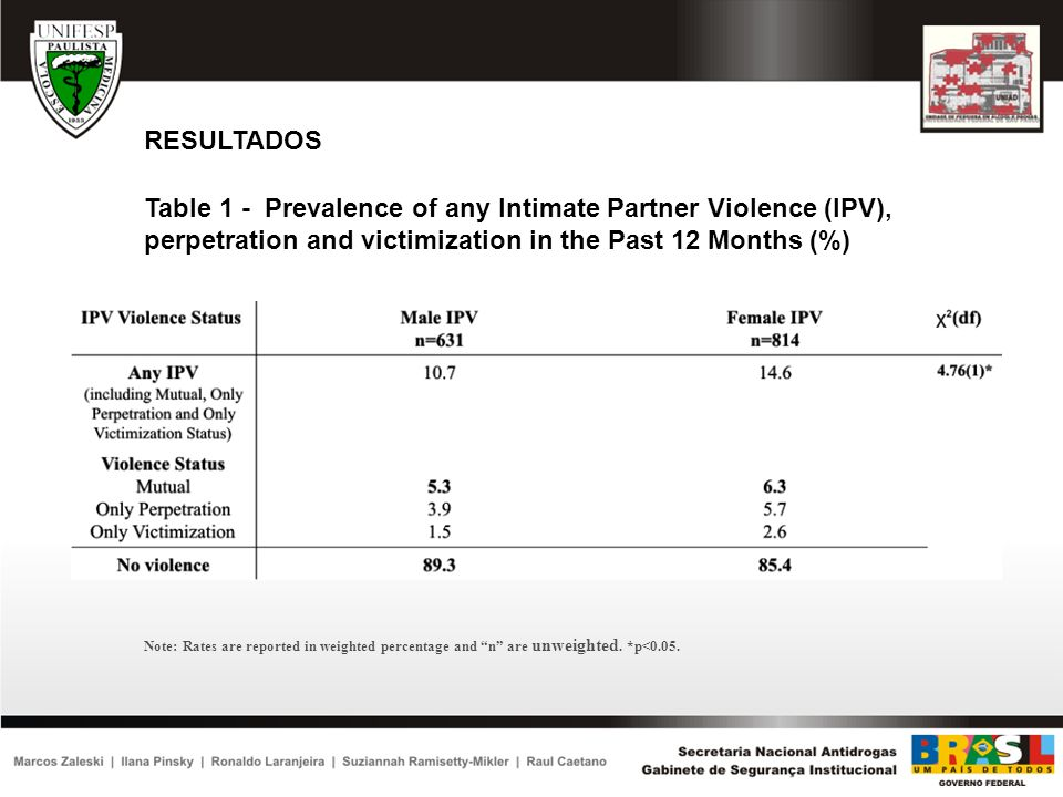 RESULTADOS Table 1 - Prevalence of any Intimate Partner Violence (IPV), perpetration and victimization in the Past 12 Months (%)