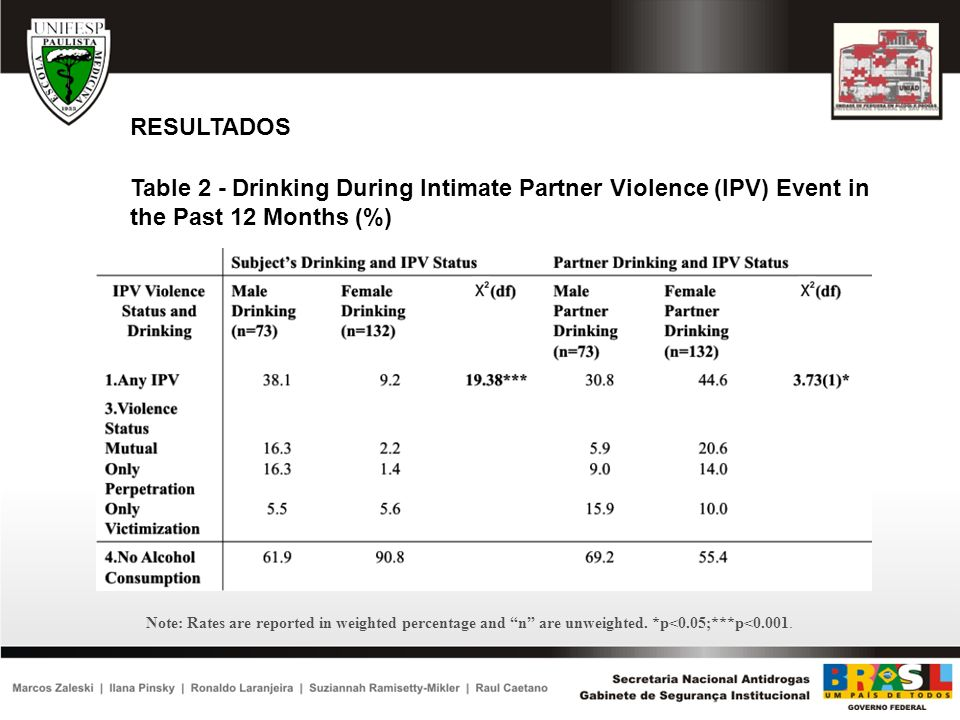 RESULTADOSTable 2 - Drinking During Intimate Partner Violence (IPV) Event in the Past 12 Months (%)