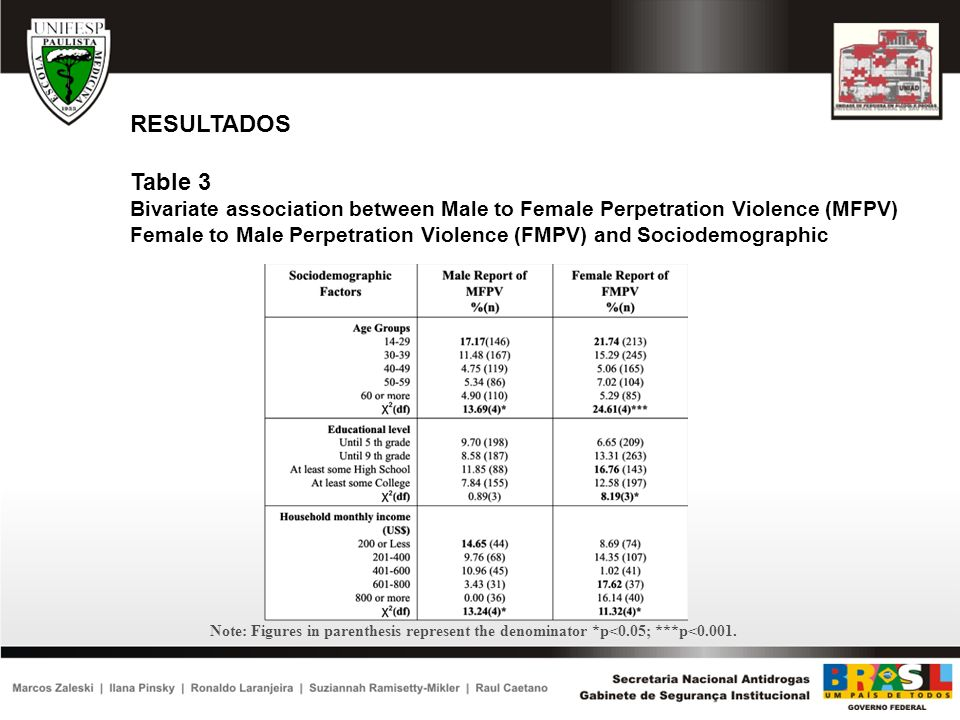 RESULTADOS Table 3. Bivariate association between Male to Female Perpetration Violence (MFPV)