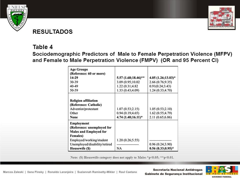 RESULTADOS Table 4.