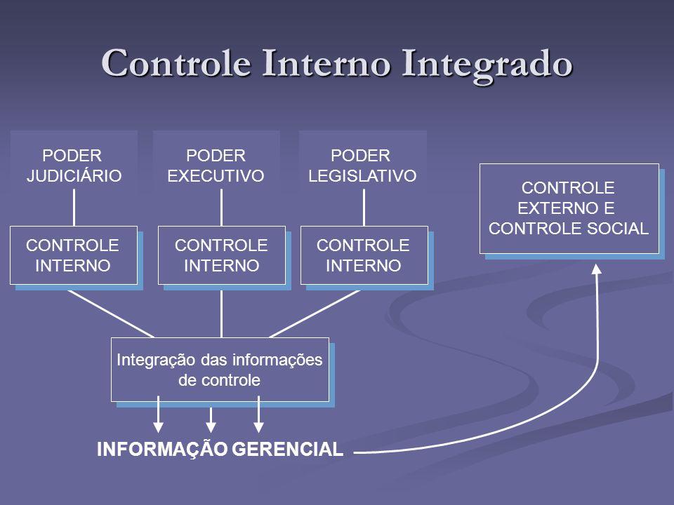 Controle Interno Integrado