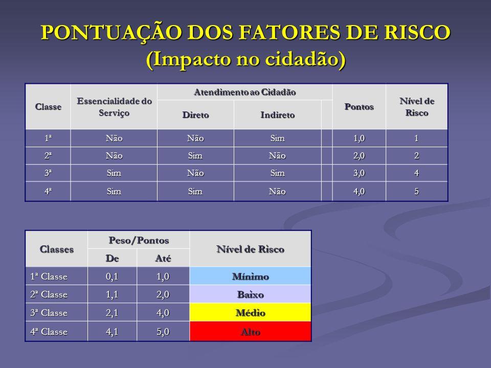 PONTUAÇÃO DOS FATORES DE RISCO (Impacto no cidadão)