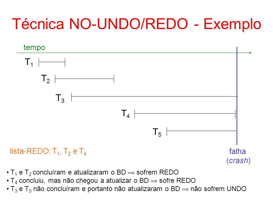 Técnica NO-UNDO/REDO - Exemplo