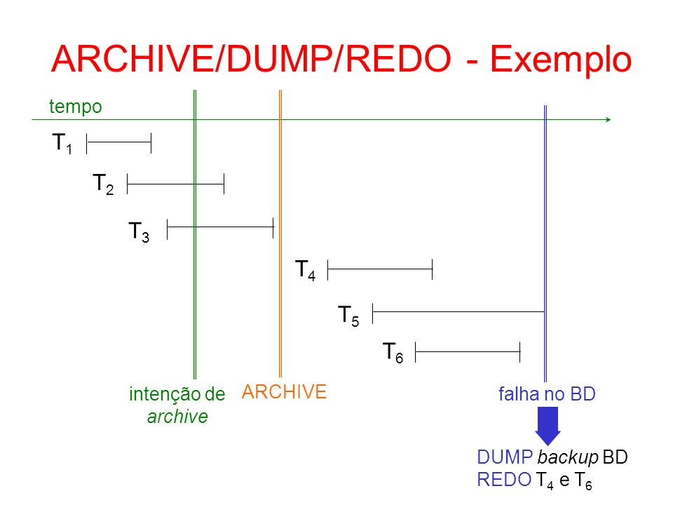 ARCHIVE/DUMP/REDO - Exemplo
