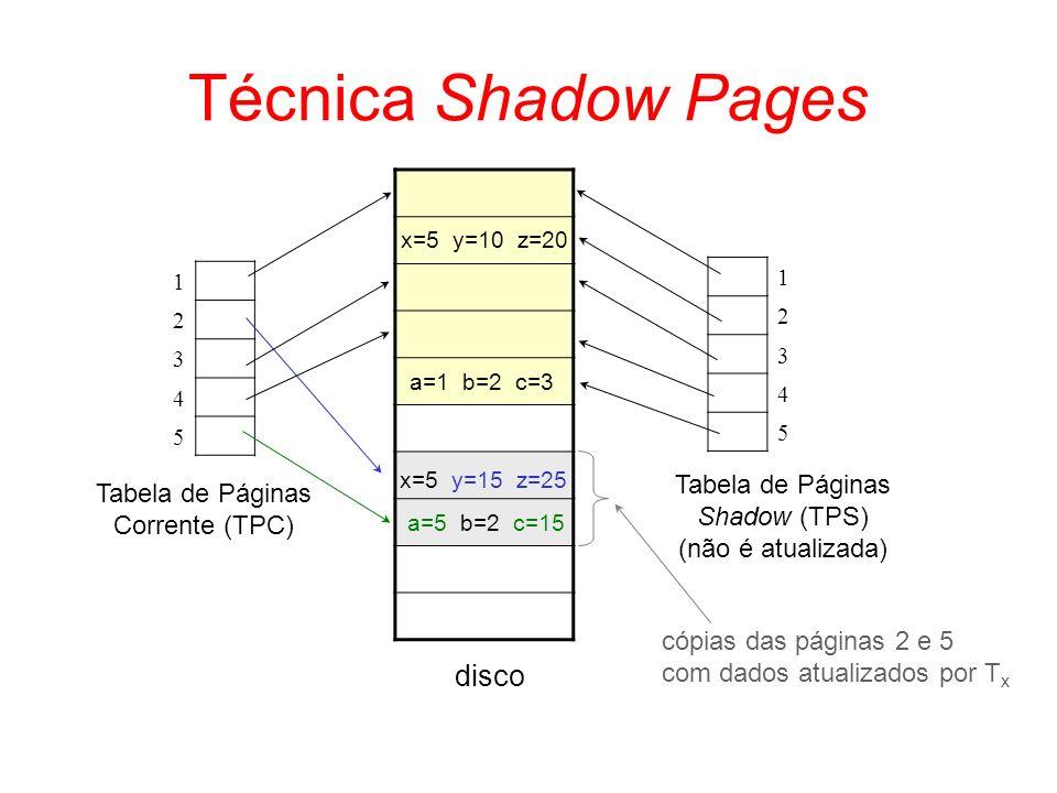 Técnica Shadow Pages disco Tabela de Páginas Tabela de Páginas
