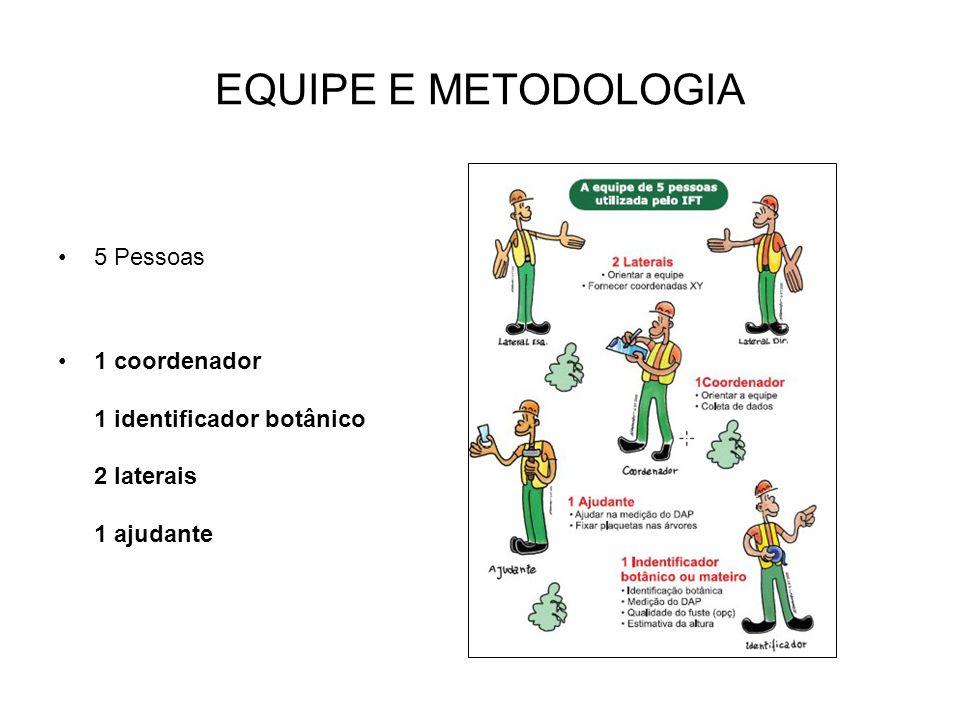 EQUIPE E METODOLOGIA 5 Pessoas