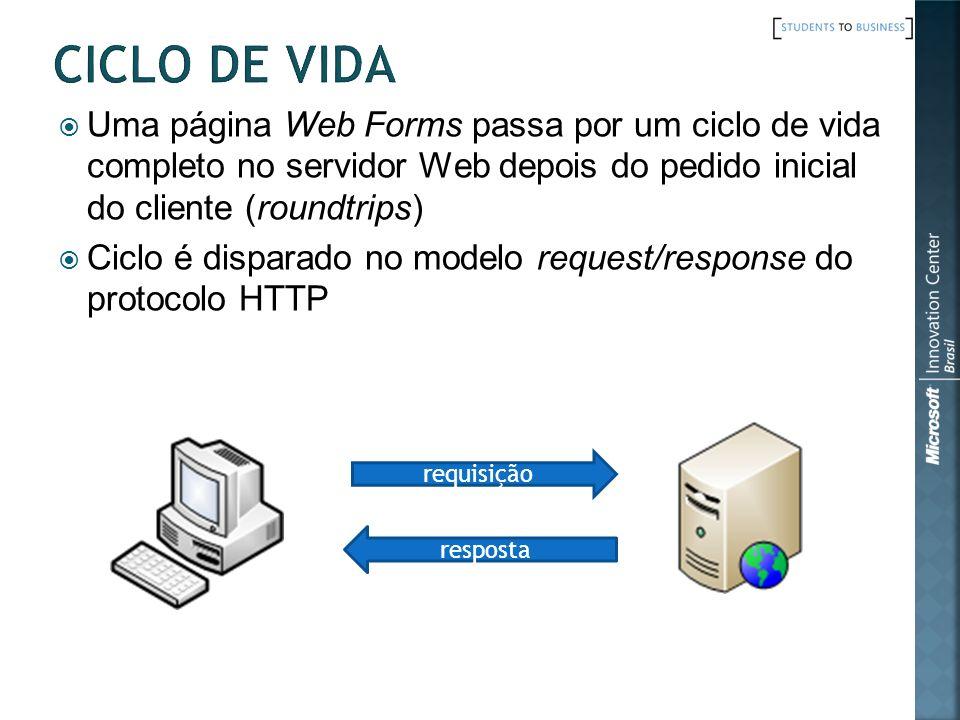 Ciclo de Vida Uma página Web Forms passa por um ciclo de vida completo no servidor Web depois do pedido inicial do cliente (roundtrips)