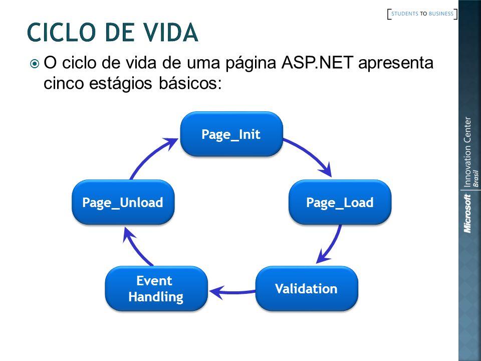 CICLO DE VIDA O ciclo de vida de uma página ASP.NET apresenta cinco estágios básicos: Page_Init. Page_Unload.
