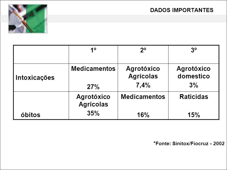1º 2º 3º Intoxicações Medicamentos 27% Agrotóxico Agrícolas 7,4%