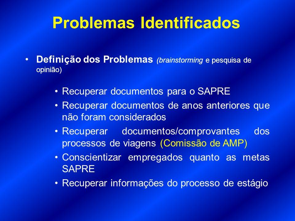 Problemas Identificados