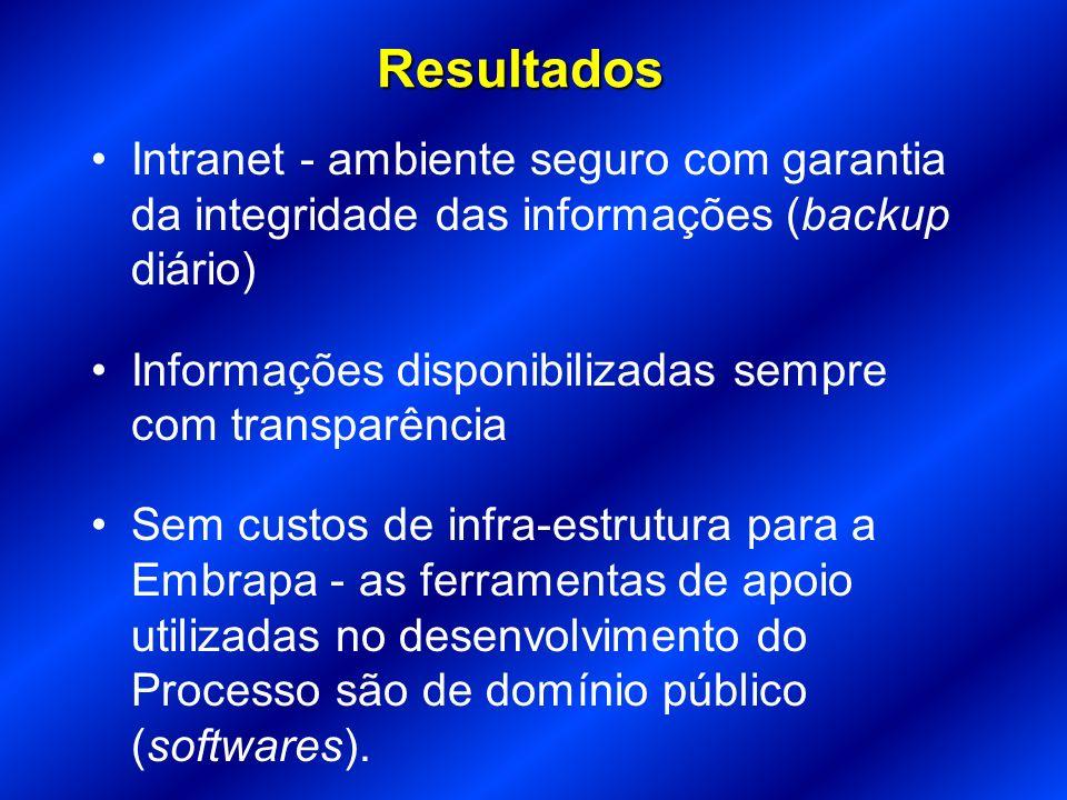 Resultados Intranet - ambiente seguro com garantia da integridade das informações (backup diário)