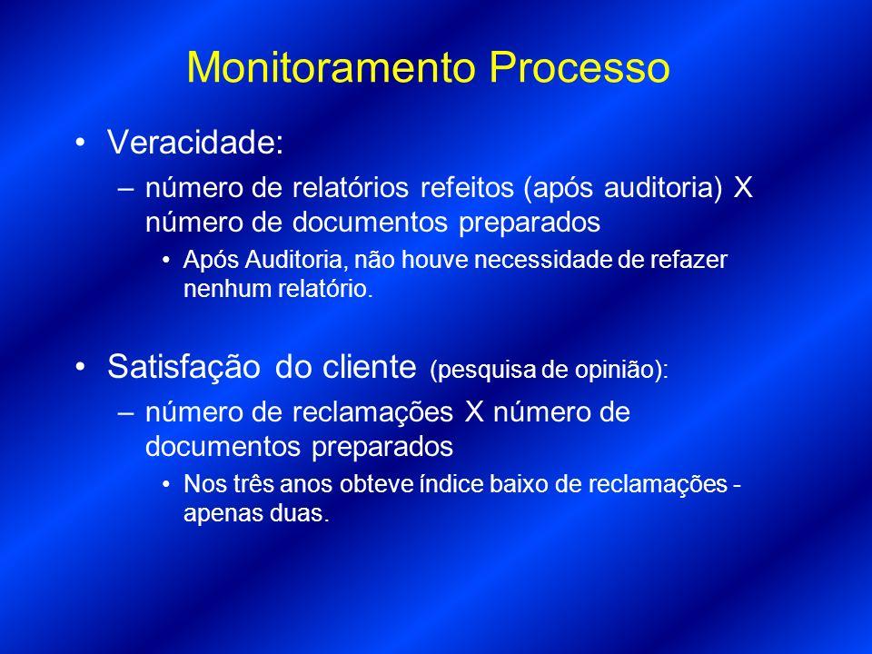 Monitoramento Processo