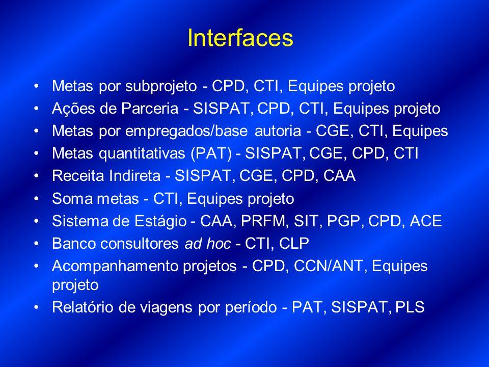 Interfaces Metas por subprojeto - CPD, CTI, Equipes projeto