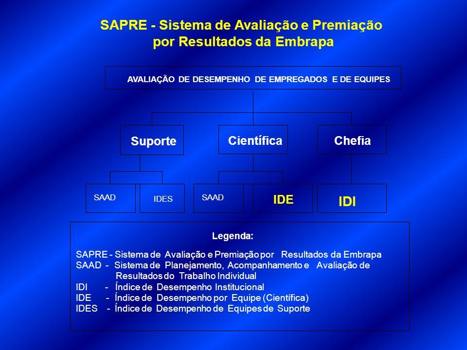 SAPRE - Sistema de Avaliação e Premiação por Resultados da Embrapa