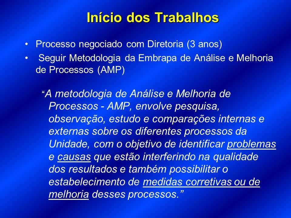 Início dos Trabalhos Processo negociado com Diretoria (3 anos)
