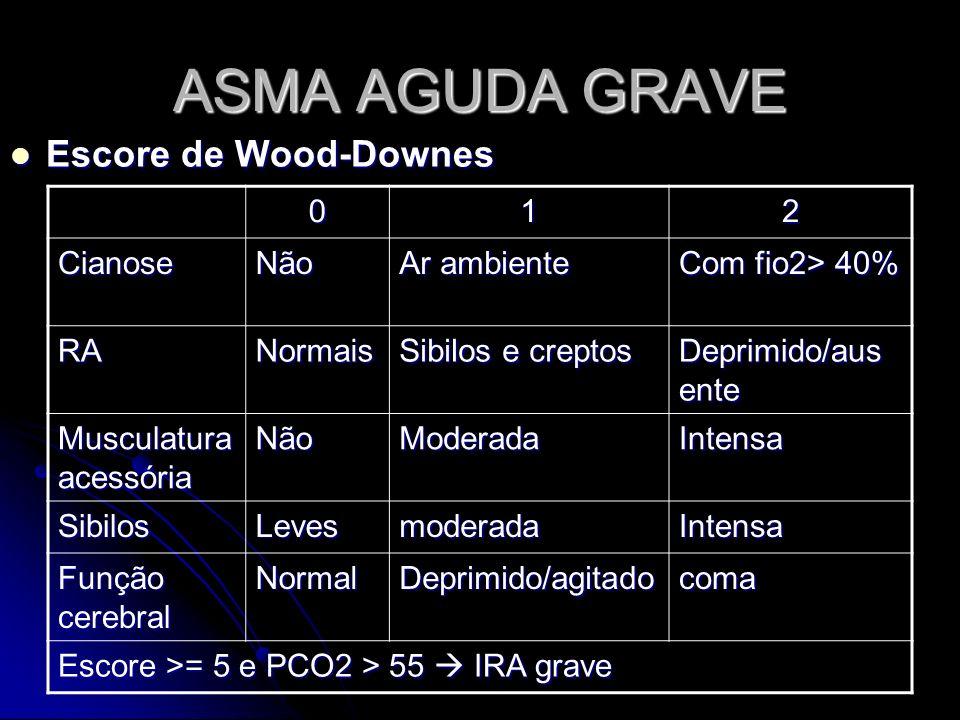 ASMA AGUDA GRAVE Escore de Wood-Downes 1 2 Cianose Não Ar ambiente