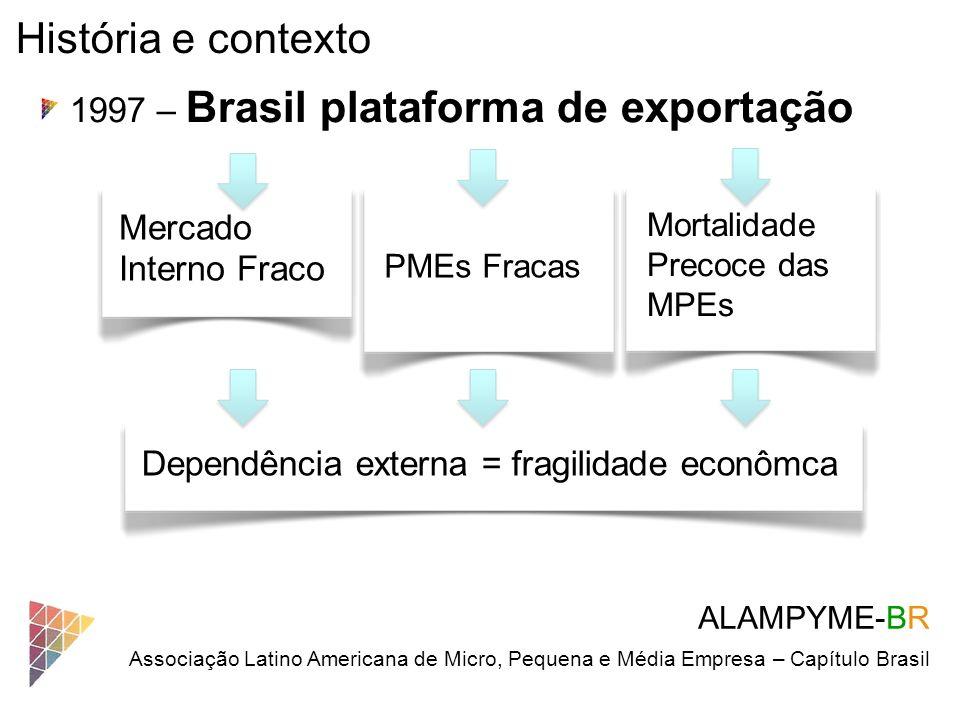 História e contexto 1997 – Brasil plataforma de exportação