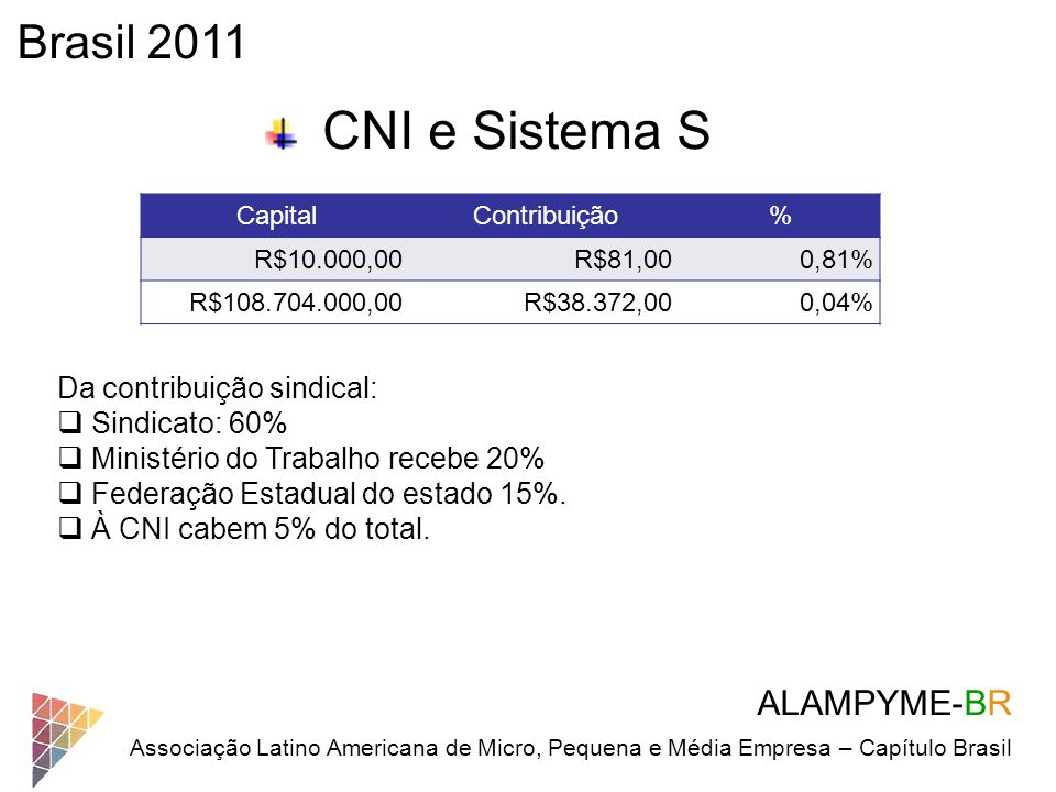 Brasil 2011 CNI e Sistema S ALAMPYME-BR Da contribuição sindical: