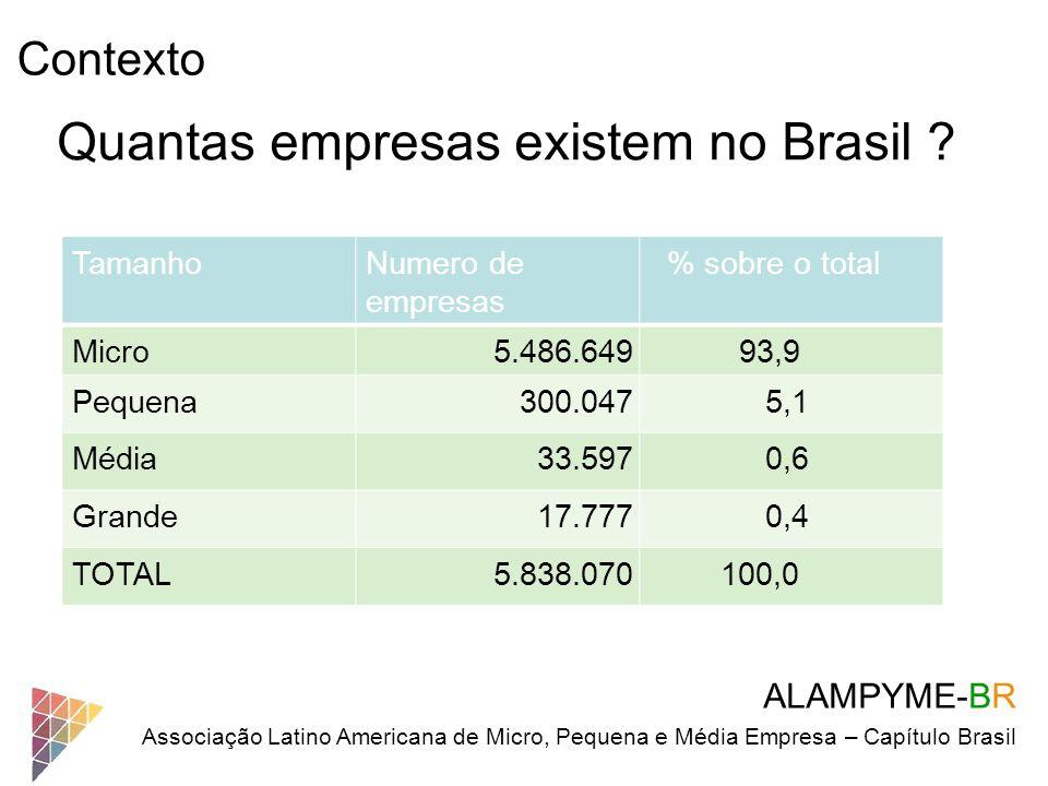 Quantas empresas existem no Brasil
