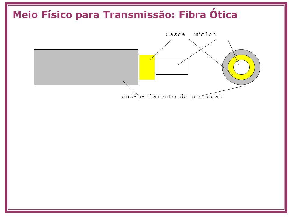 Meio Físico para Transmissão: Fibra Ótica