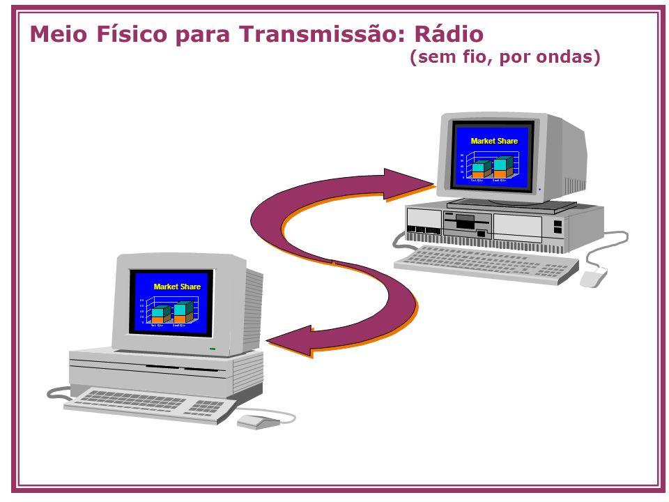 Meio Físico para Transmissão: Rádio