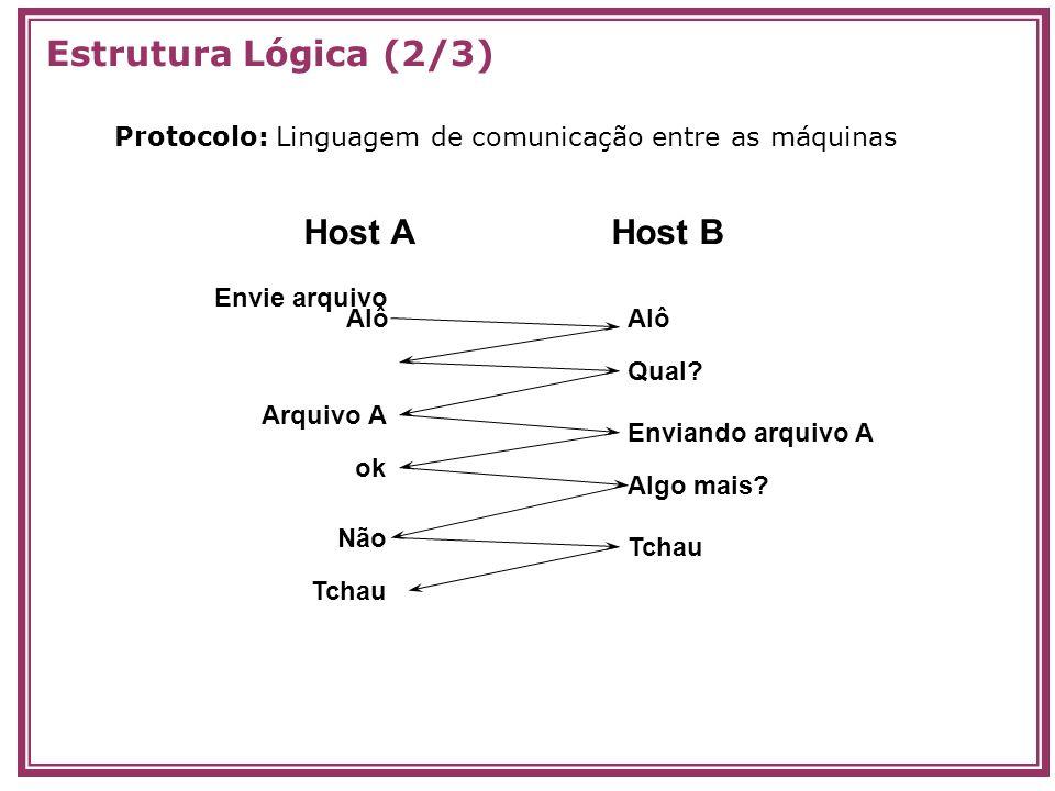 Estrutura Lógica (2/3) Host A Host B