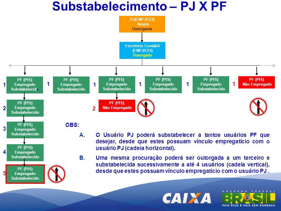 Substabelecimento – PJ X PF