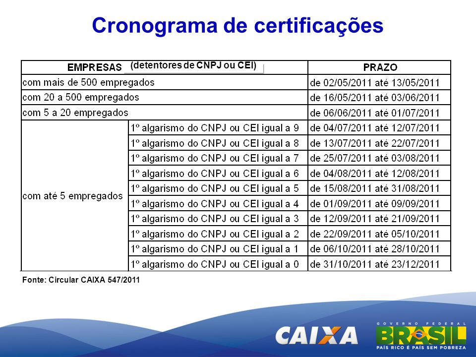 Cronograma de certificações (detentores de CNPJ ou CEI)