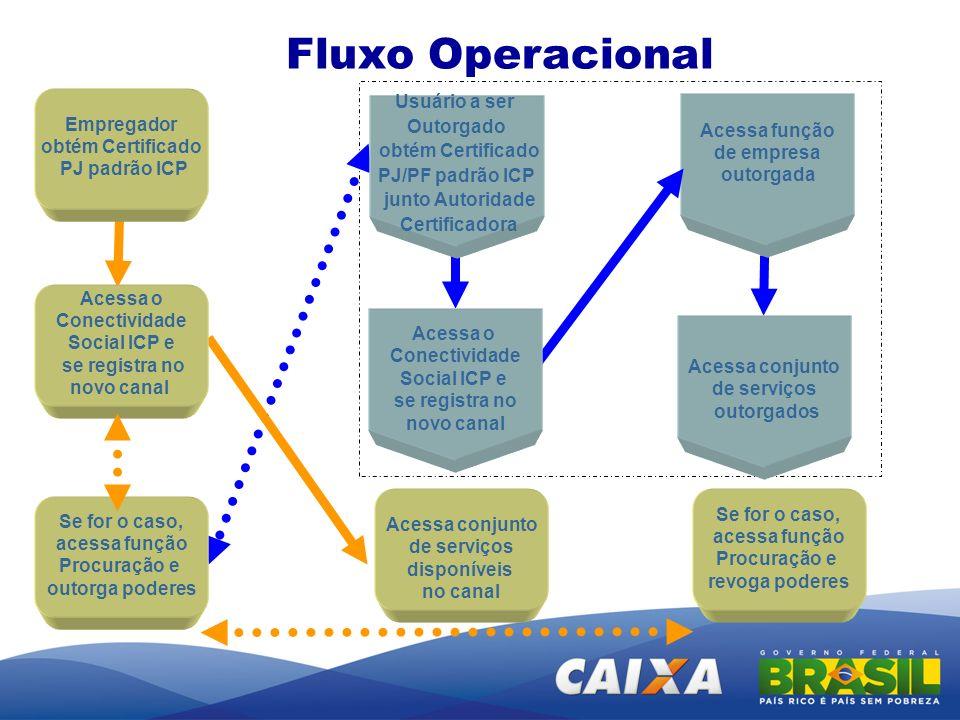 Fluxo Operacional Empregador obtém Certificado PJ padrão ICP