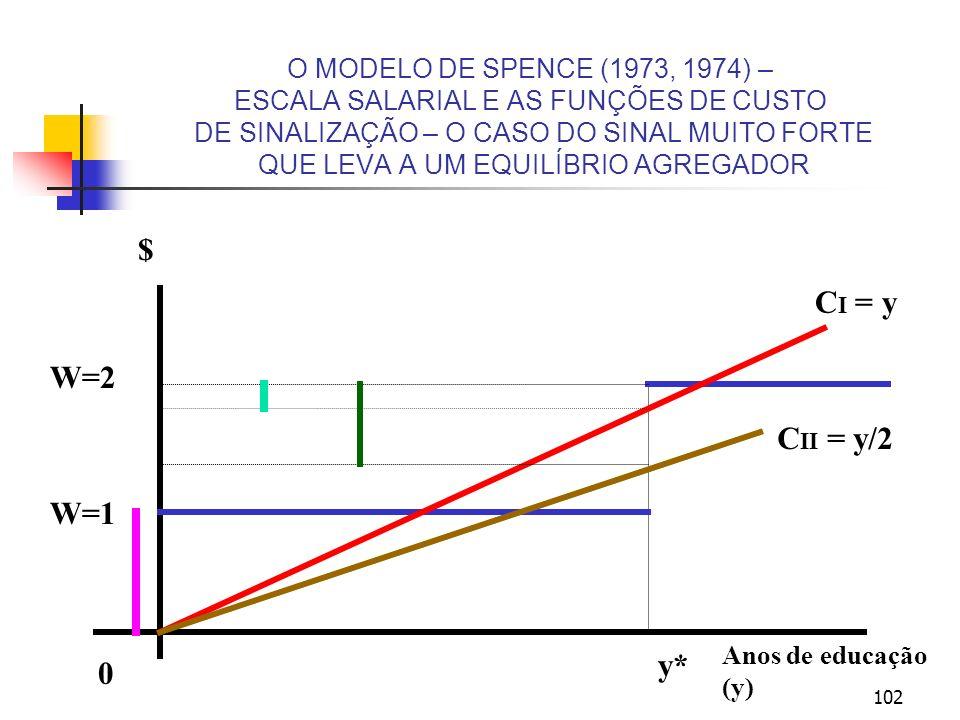 O MODELO DE SPENCE (1973, 1974) – ESCALA SALARIAL E AS FUNÇÕES DE CUSTO DE SINALIZAÇÃO – O CASO DO SINAL MUITO FORTE QUE LEVA A UM EQUILÍBRIO AGREGADOR