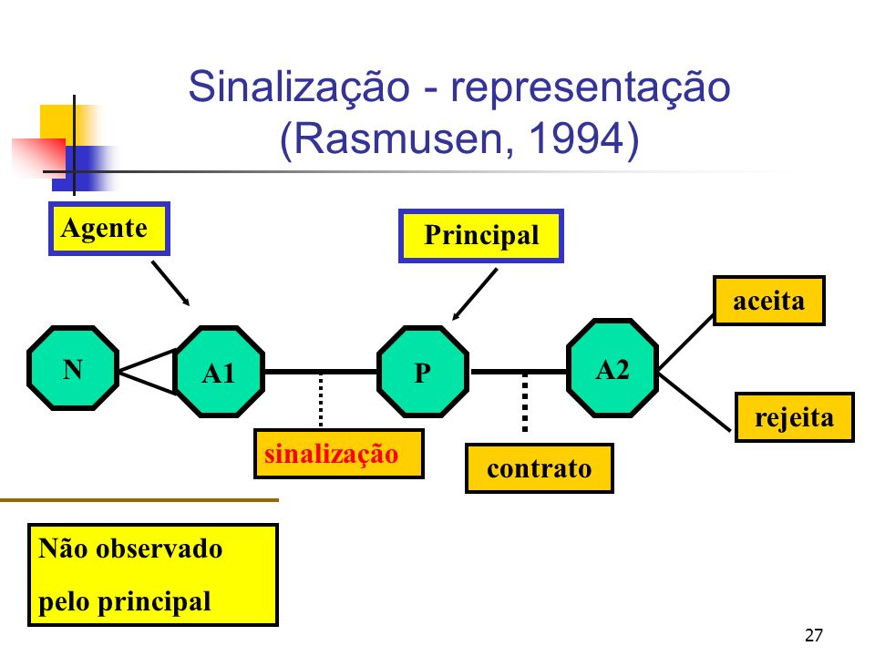 Sinalização - representação (Rasmusen, 1994)