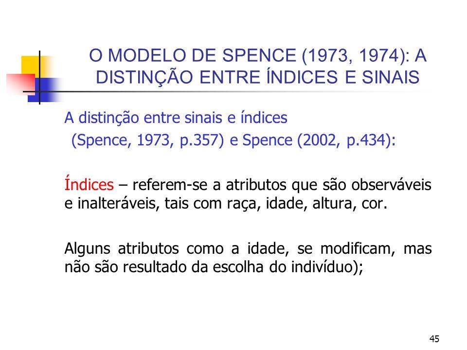 O MODELO DE SPENCE (1973, 1974): A DISTINÇÃO ENTRE ÍNDICES E SINAIS