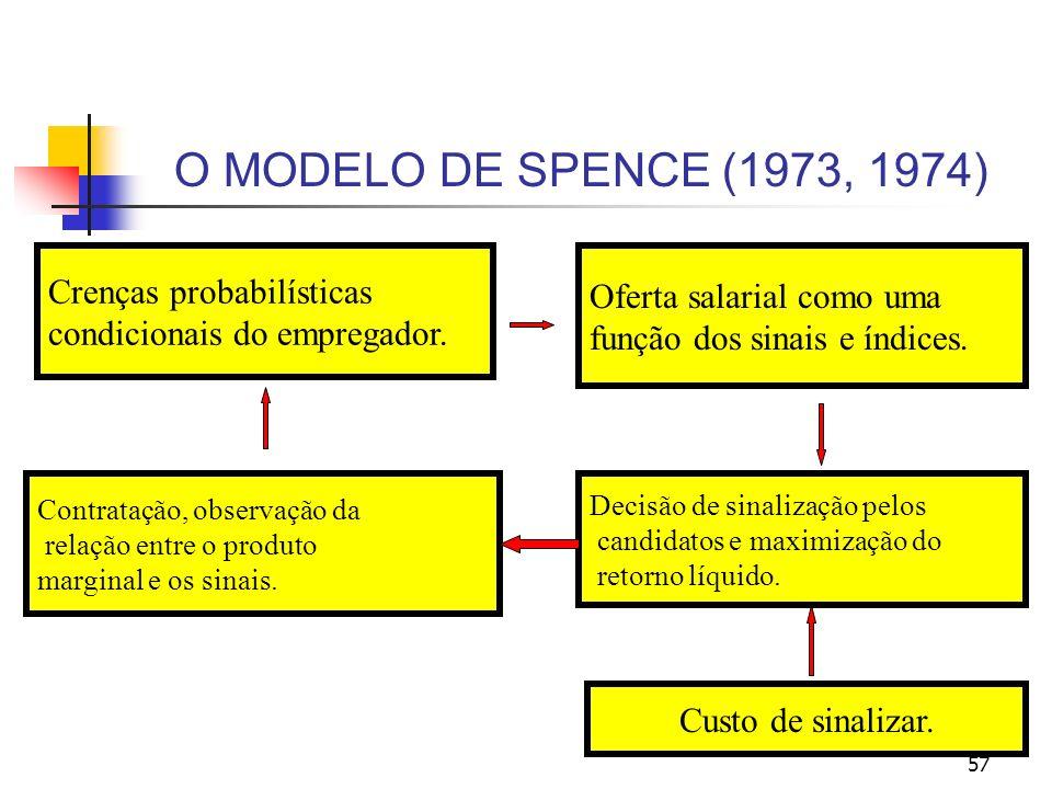 O MODELO DE SPENCE (1973, 1974) Crenças probabilísticas