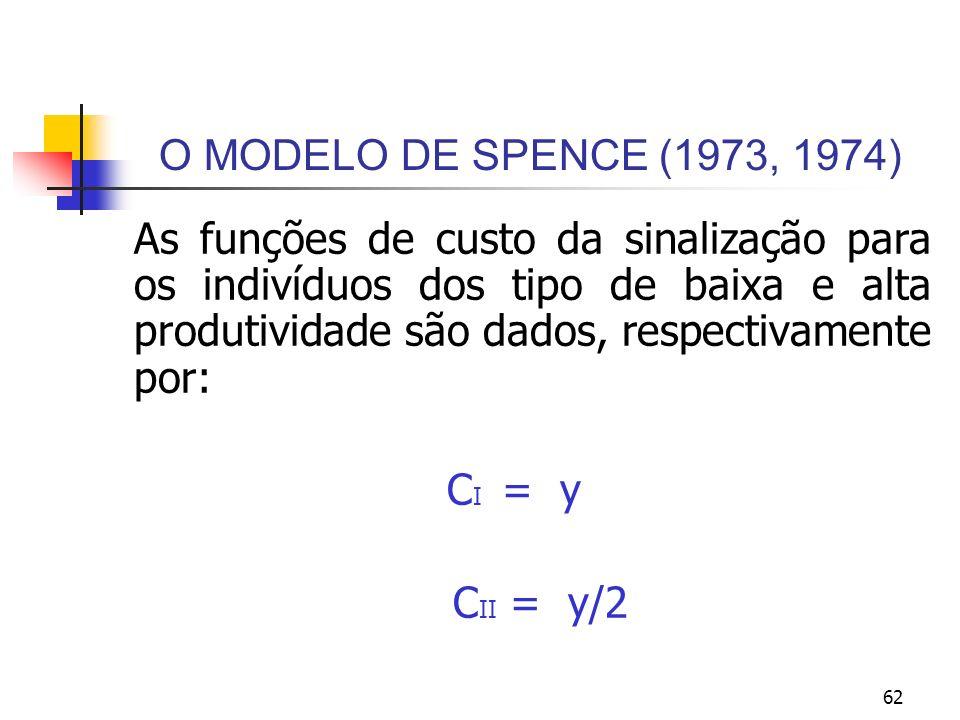 O MODELO DE SPENCE (1973, 1974) CI = y CII = y/2