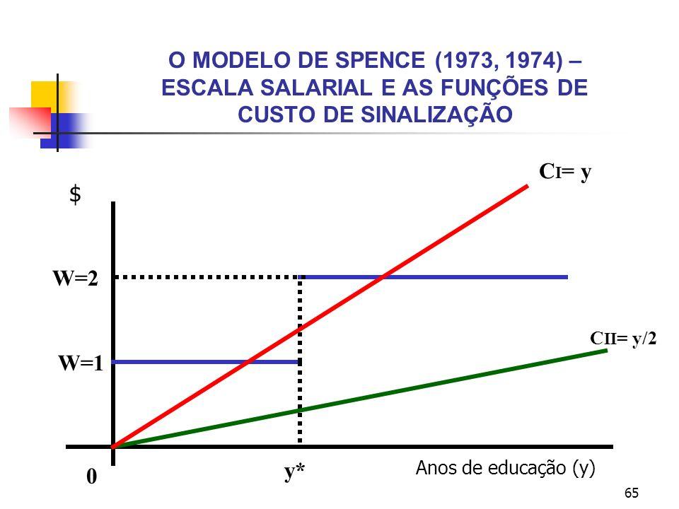O MODELO DE SPENCE (1973, 1974) – ESCALA SALARIAL E AS FUNÇÕES DE CUSTO DE SINALIZAÇÃO
