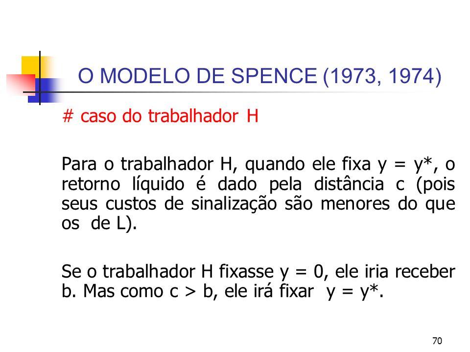 O MODELO DE SPENCE (1973, 1974) # caso do trabalhador H