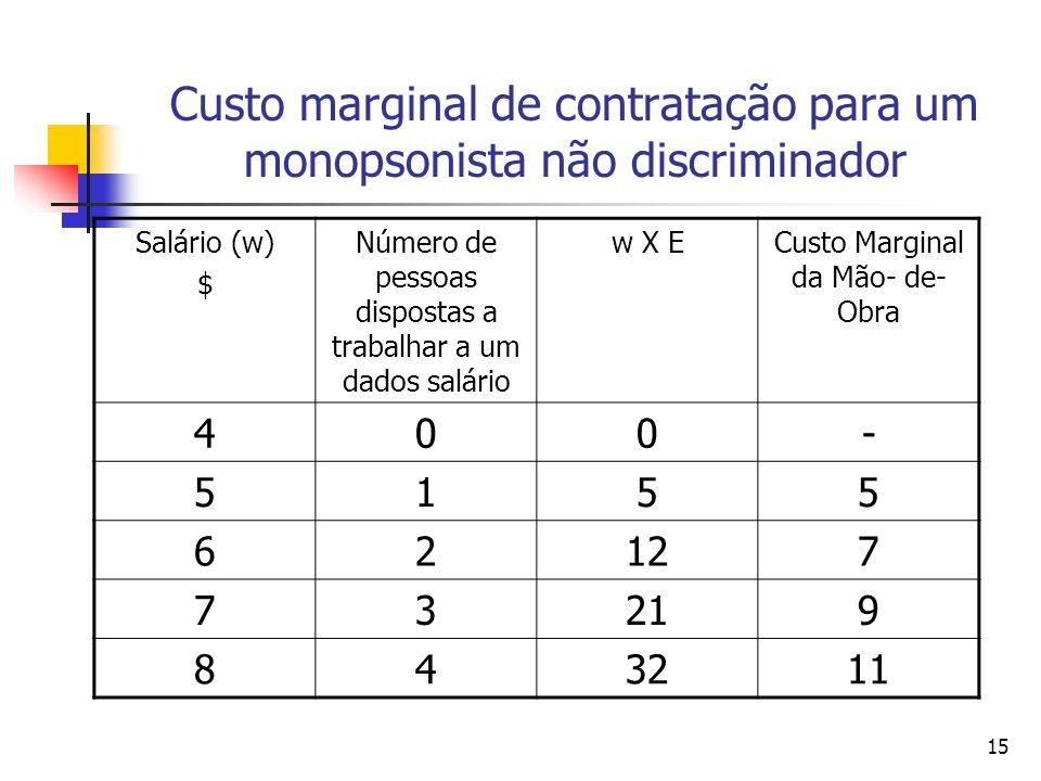 Custo marginal de contratação para um monopsonista não discriminador
