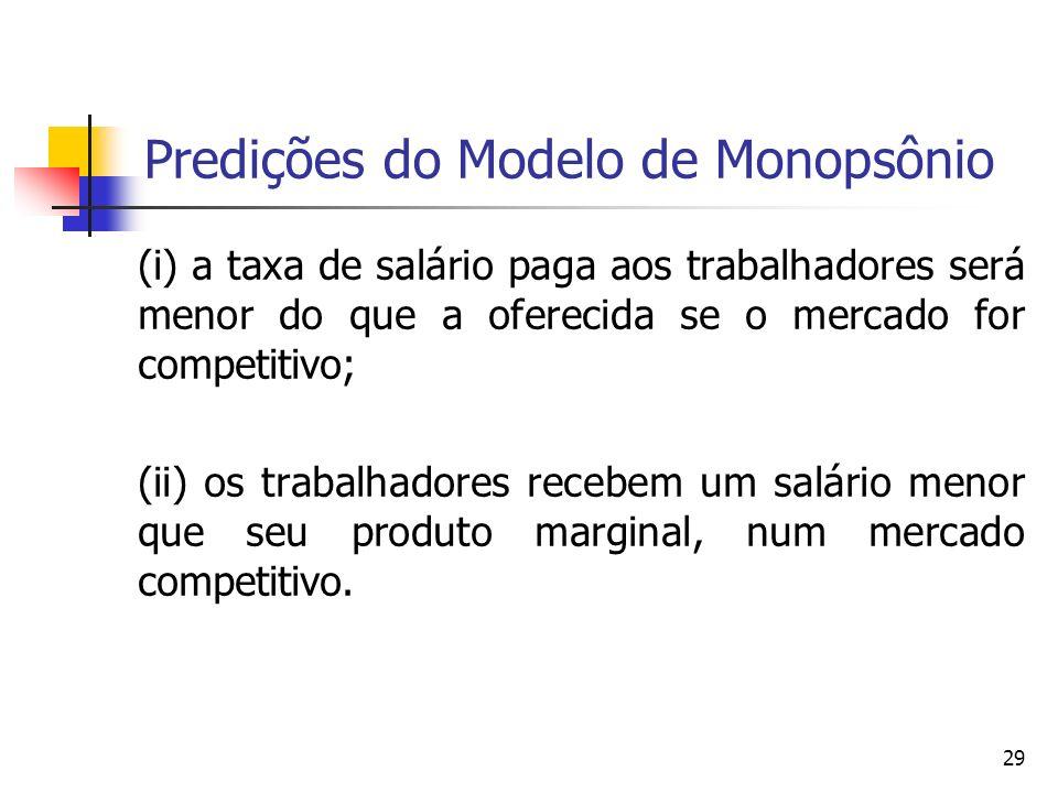 Predições do Modelo de Monopsônio