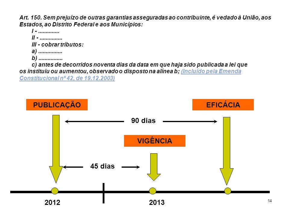 PUBLICAÇÃO EFICÁCIA 90 dias VIGÊNCIA 45 dias 2012 2013