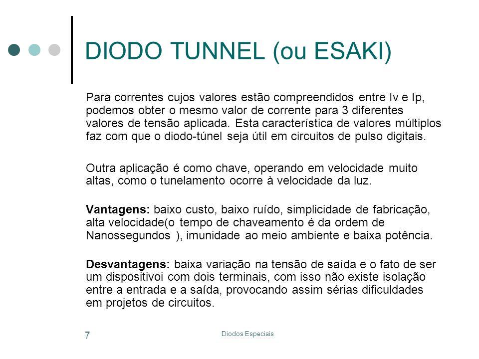 DIODO TUNNEL (ou ESAKI)