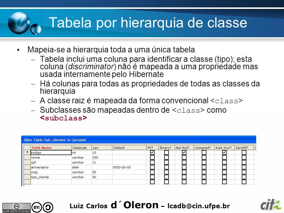 Tabela por hierarquia de classe