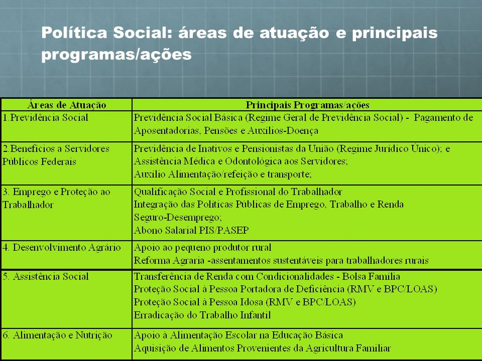 Política Social: áreas de atuação e principais programas/ações